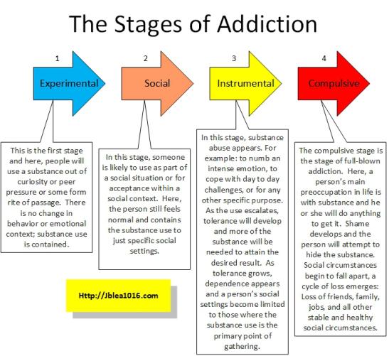 Addiction Is A Chronic Disease 8
